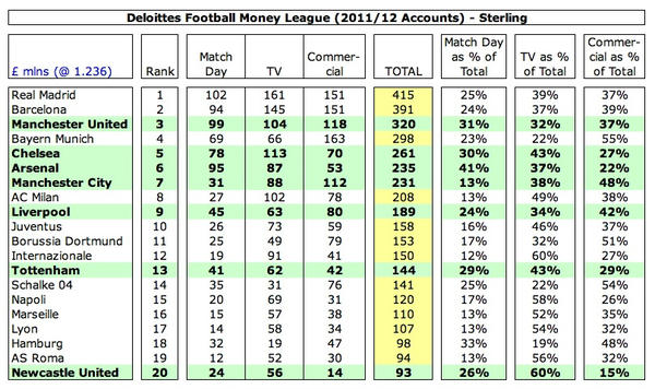 deloitte-money-league-top-20-20112012
