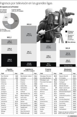 El Gobierno redistribuirá los ingresos televisivos como en Europa