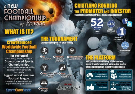 Cristiano Ronaldo lanza una red social de fútbol