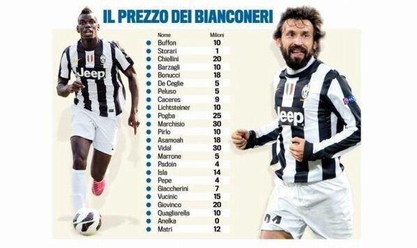 Valor de mercado de los jugadores de la Juventus