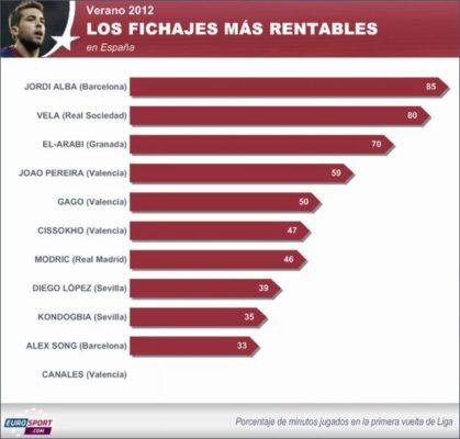 Los fichajes más rentables de la Liga 2013