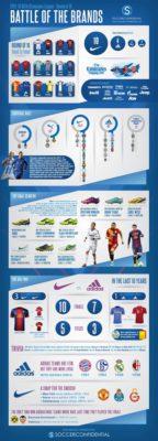La batalla de las marcas en la Champions League