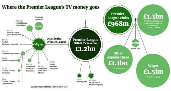 ¿ A donde van los ingresos de la televisión en la Premiere League ?