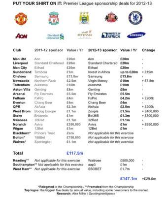 England-Premier-shirt-sponsors-2012-13_sportingintelligence