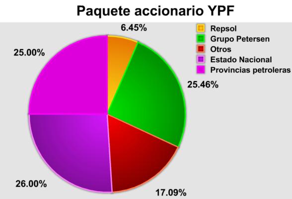 YPF sponsor oficial de la selección argentina