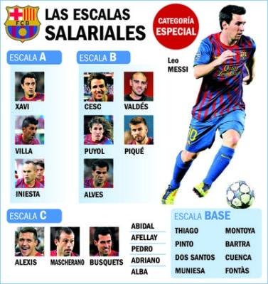 Salarios del Barça