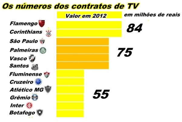 Reparto de los derechos de televisión en el fútbol brasileño