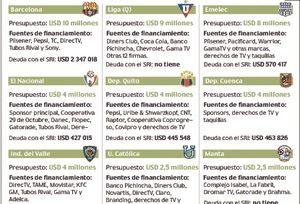 Las deudas aprietan al fútbol ecuatoriano