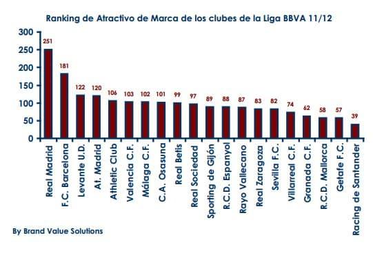 Ranking de atractivo de marca de los equipos de la Liga española