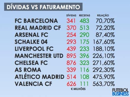 Los 10 equipos más endeudados del mundo 2012