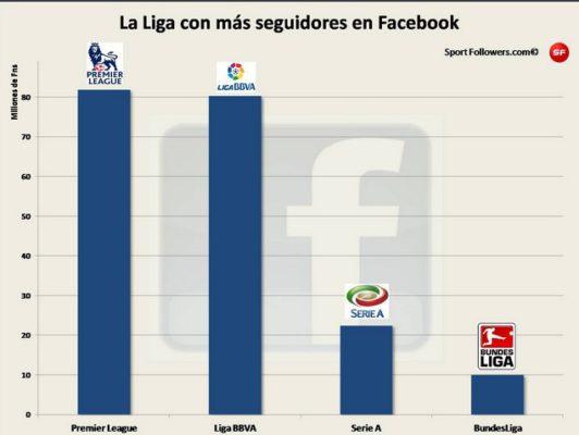 La liga de fútbol con más seguidores en facebook 2013