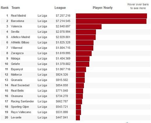 Sueldos medios de los equipos de la Liga 2012