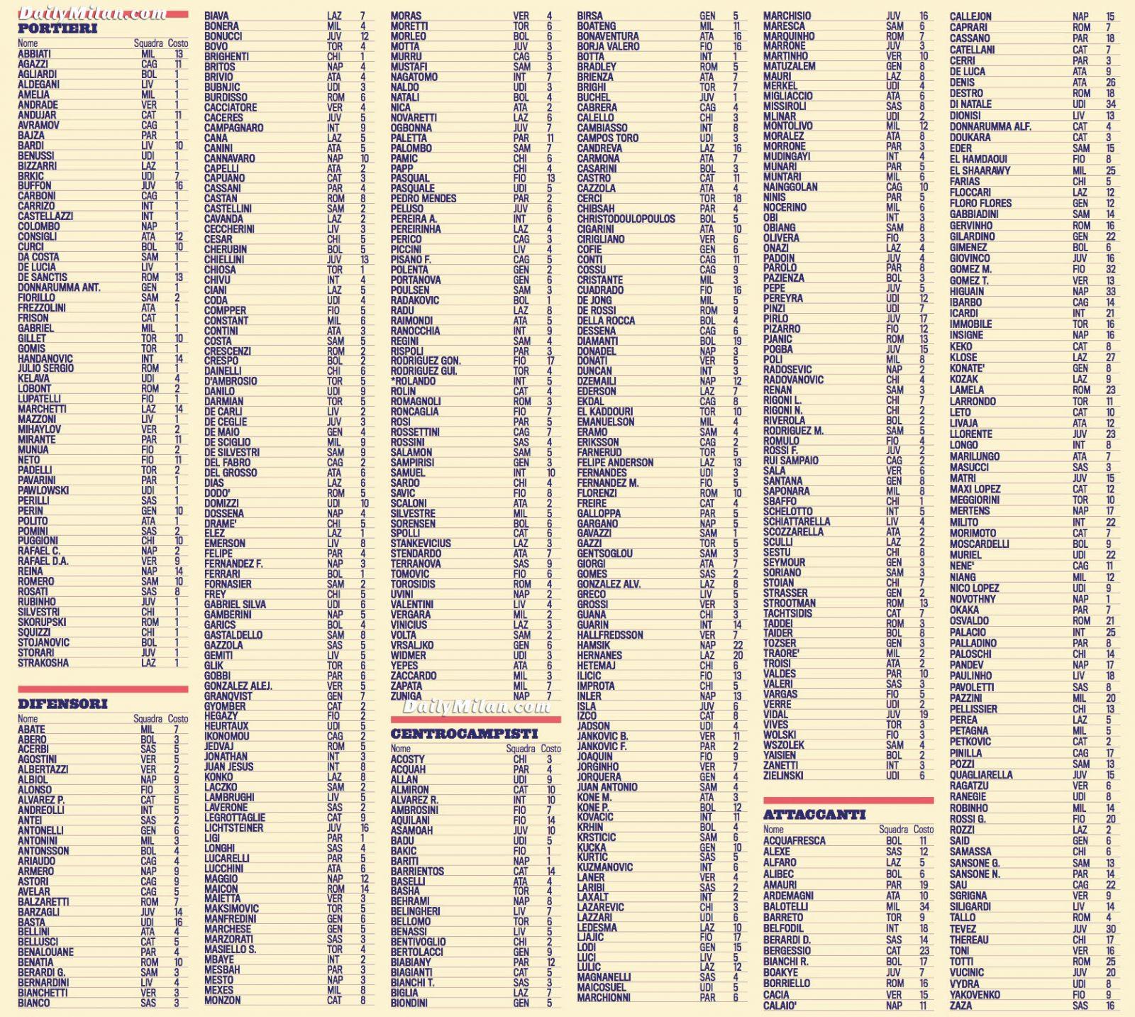 Todos los futbolistas del Calcio y su valor de mercado (gráfico)