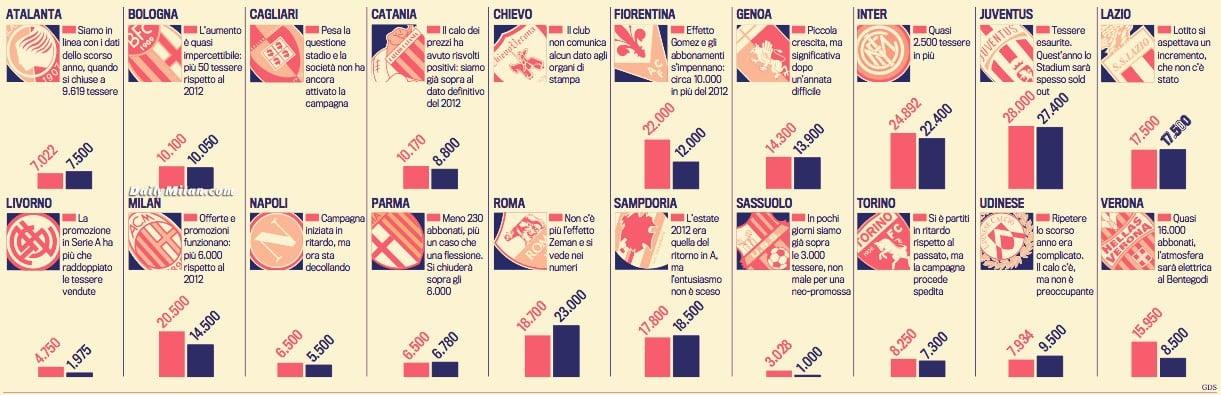 La crisis se ceba con el fútbol italiano, que en 2013 facturó menos en la venta de entradas