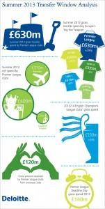 deloitte-uk-sbg-foot-2013-transfer-window-analysis-infographic