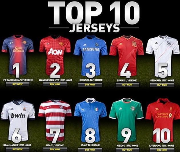 Los 10 equipos que más camisetas han vendido en 2012