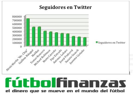 Top 11 periodistas deportivos con más seguidores en Twitter - Octubre 2013