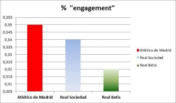 """¿Qué equipo de fútbol genera más """"engagement"""" en Facebook?"""