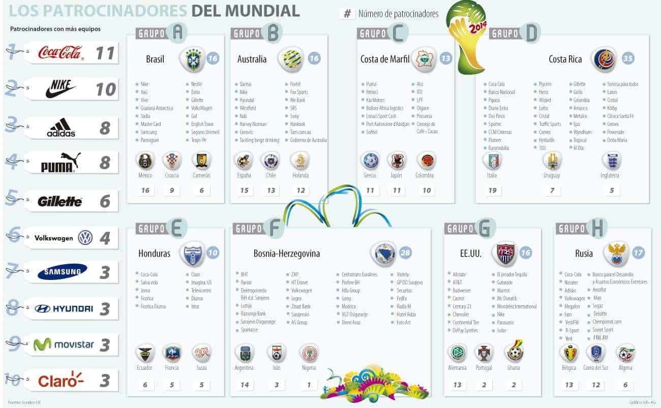 Todos los patrocinadores de las selecciones de @elMundial de Brasil