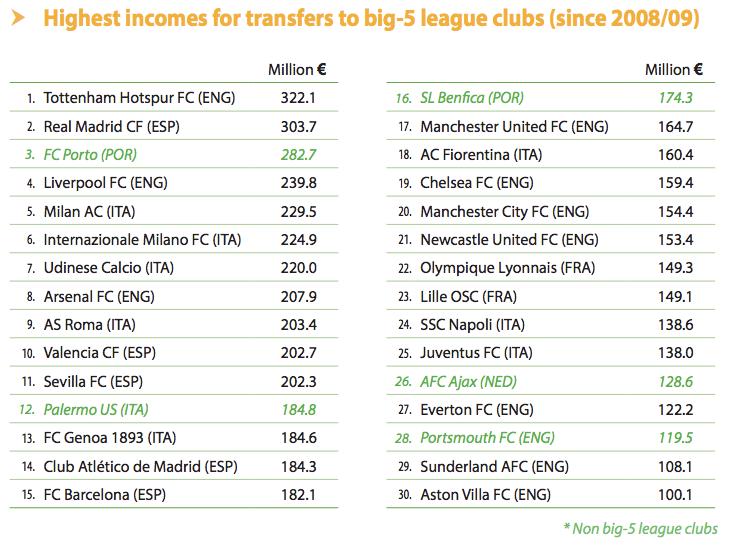 Los equipos europeos que más dinero han ingresado en traspasos en los últimos cinco años