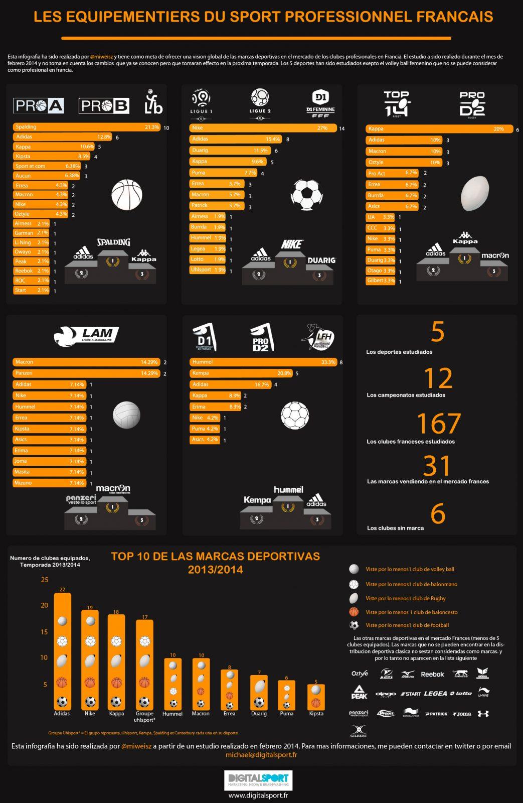 Las marcas deportivas presentes en los deportes profesionales de Francia