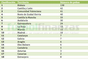 Peñas Athletic