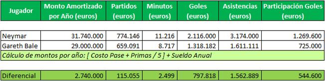 Ney vs Bale