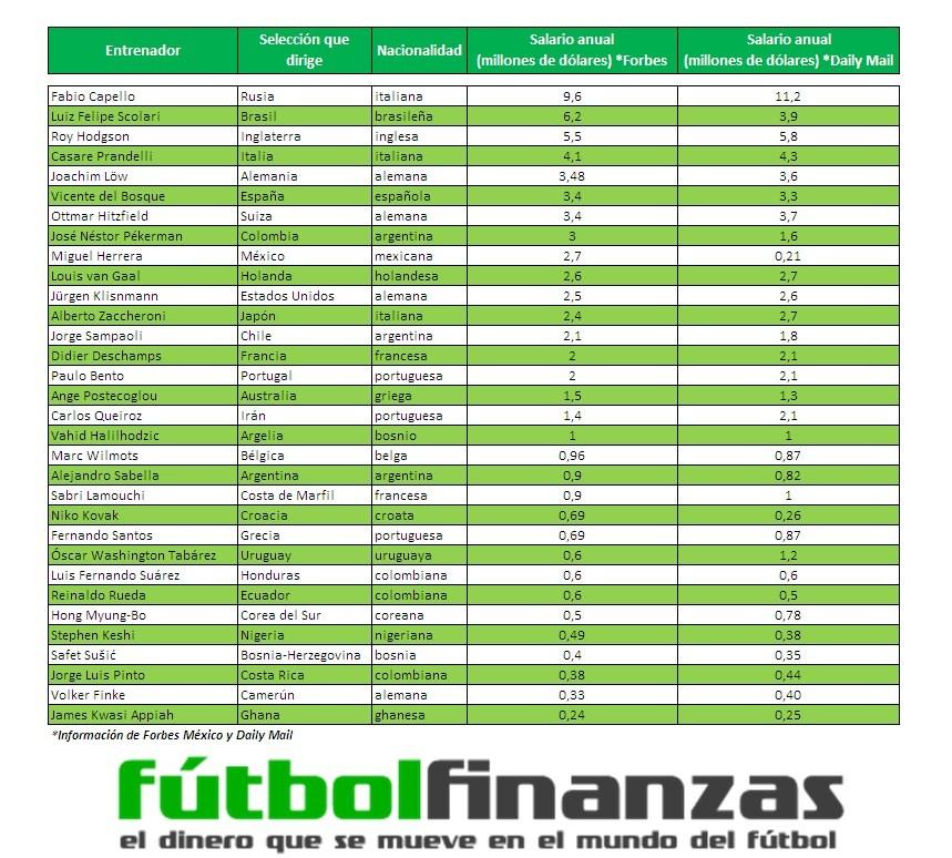 El salario de los 32 entrenadores del @elmundial