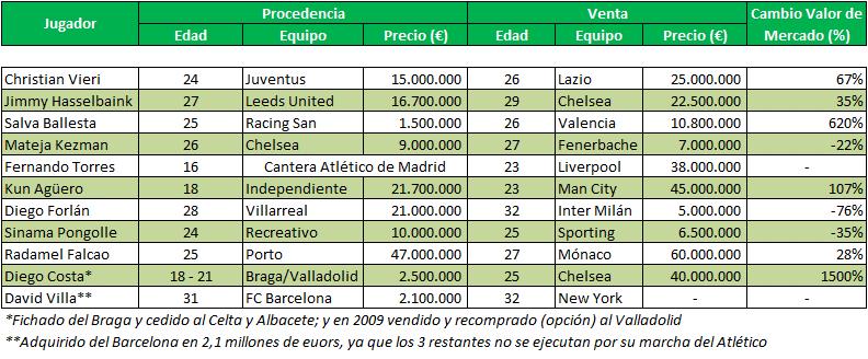 Atletico 9