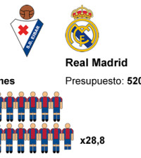 numeros-Real-Madrid-Eibar