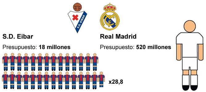 Las razones por las que el Real Madrid es 28 veces el Eibar