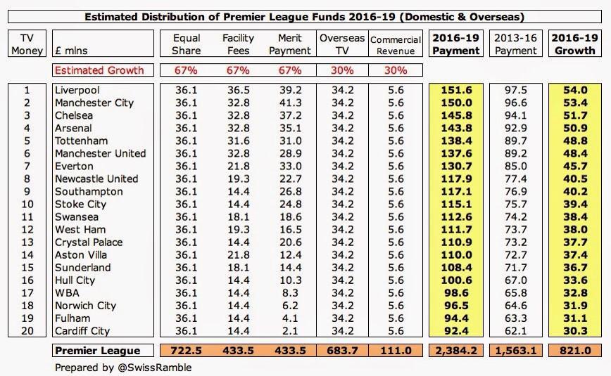 swiss premier league