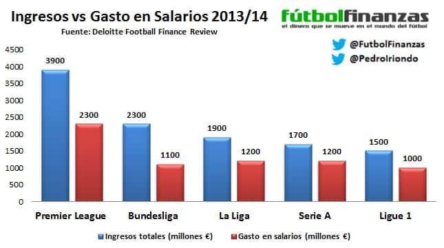 ingresos vs Salarios deloitte