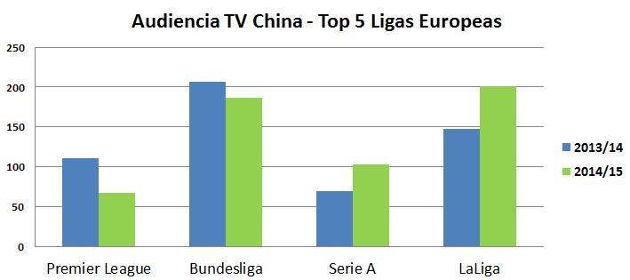 Millones de espectadores / Top 5 Ligas europeas (Fuente: LaLiga)