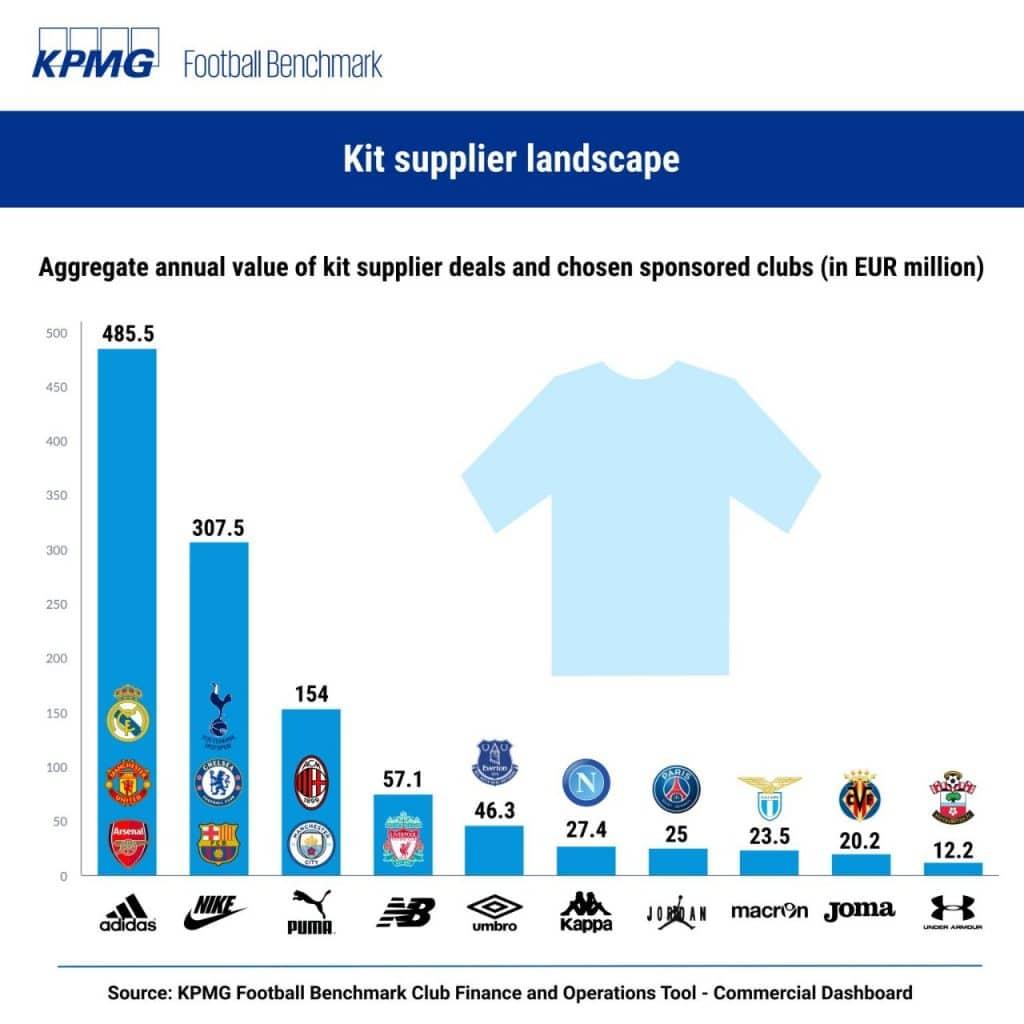 Adidas supera a Nike en ingresos por camisetas en el fútbol